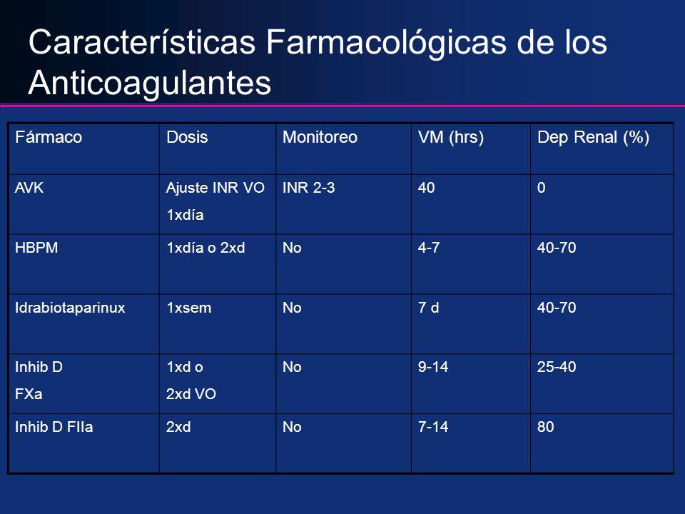 Características Farmacológicas de los Anticoagulantes FármacoDosisMonitoreoVM (hrs)Dep Renal (%) AVKAjuste INR VO 1xdía INR 2-3400 HBPM1xdía o 2xdNo4-