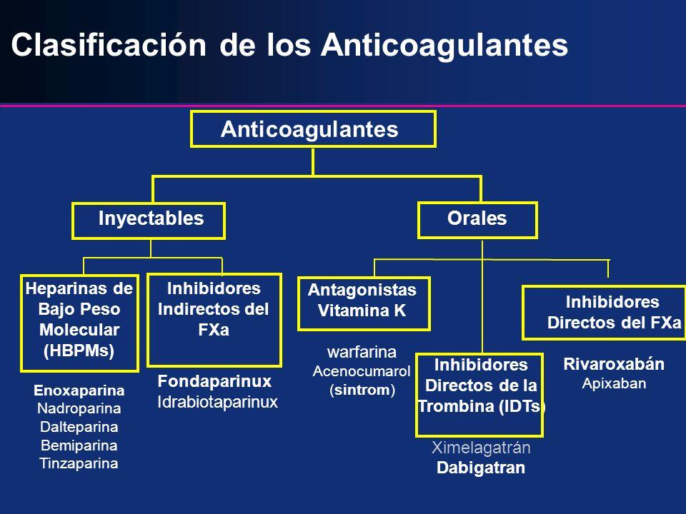 ATIII + Xa + IIa Heparina 1930s ATIII + Xa Inhibidor indirecto Xa 2002 IIa Inhibidores directos de trombina orales 2004 ATIII + Xa + IIa Heparina de bajo peso molecular 1980s II, VII, IX, X Antagonistas vitamina K 1940s Xa Inhibidor directo Xa oral 20082008 La evolución de las drogas anticoagulantes IIa Inhibidores directos de la trombina 1990s