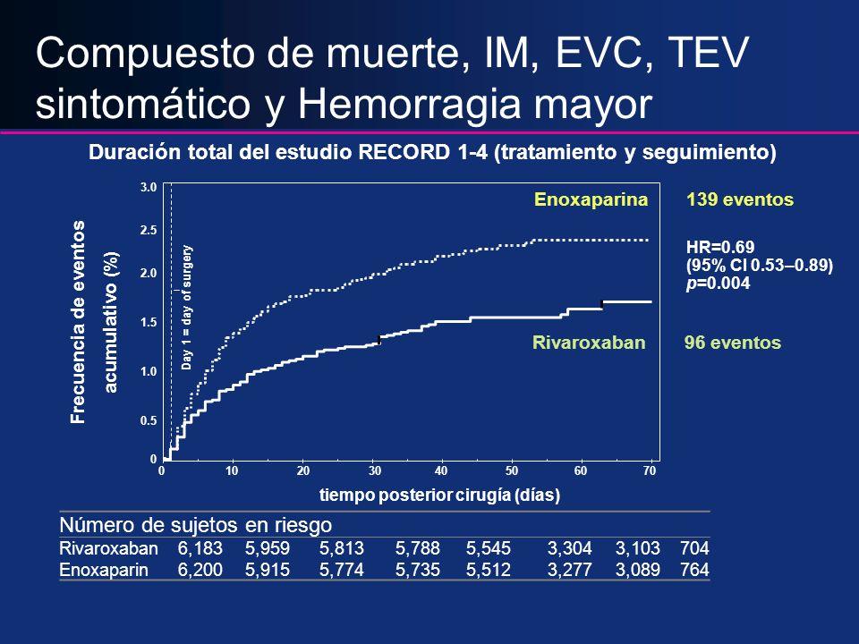 Compuesto de muerte, IM, EVC, TEV sintomático y Hemorragia mayor Número de sujetos en riesgo Rivaroxaban6,1835,9595,8135,7885,5453,3043,103704 Enoxapa