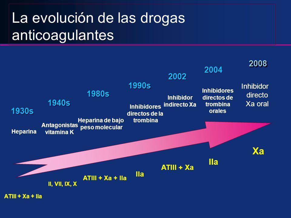 ATIII + Xa + IIa Heparina 1930s ATIII + Xa Inhibidor indirecto Xa 2002 IIa Inhibidores directos de trombina orales 2004 ATIII + Xa + IIa Heparina de b