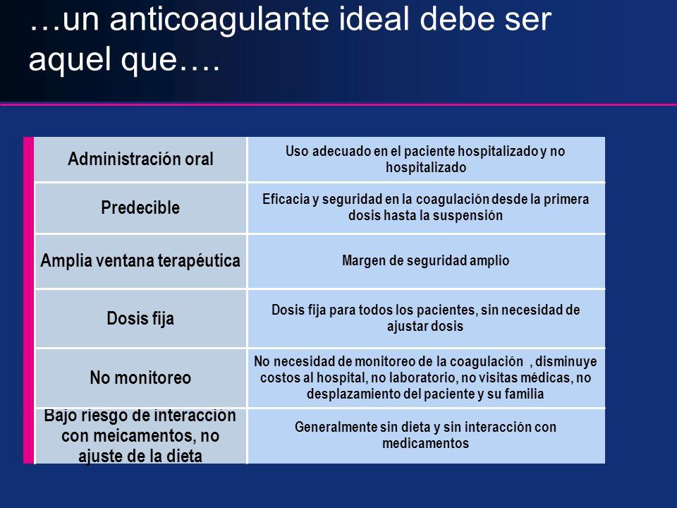 …un anticoagulante ideal debe ser aquel que…. Eficacia y seguridad en la coagulación desde la primera dosis hasta la suspensión Predecible Generalment