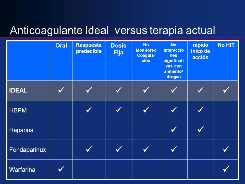 Inhibidores Directos de la Trombina Funciones de la Trombina IIa Fibrinógeno Fibrina VIII FvW VIIIaVIIIa V Va plaquetas TAFI TAFIa XIII XIIIa TM PC PCa TM XIXI XIa