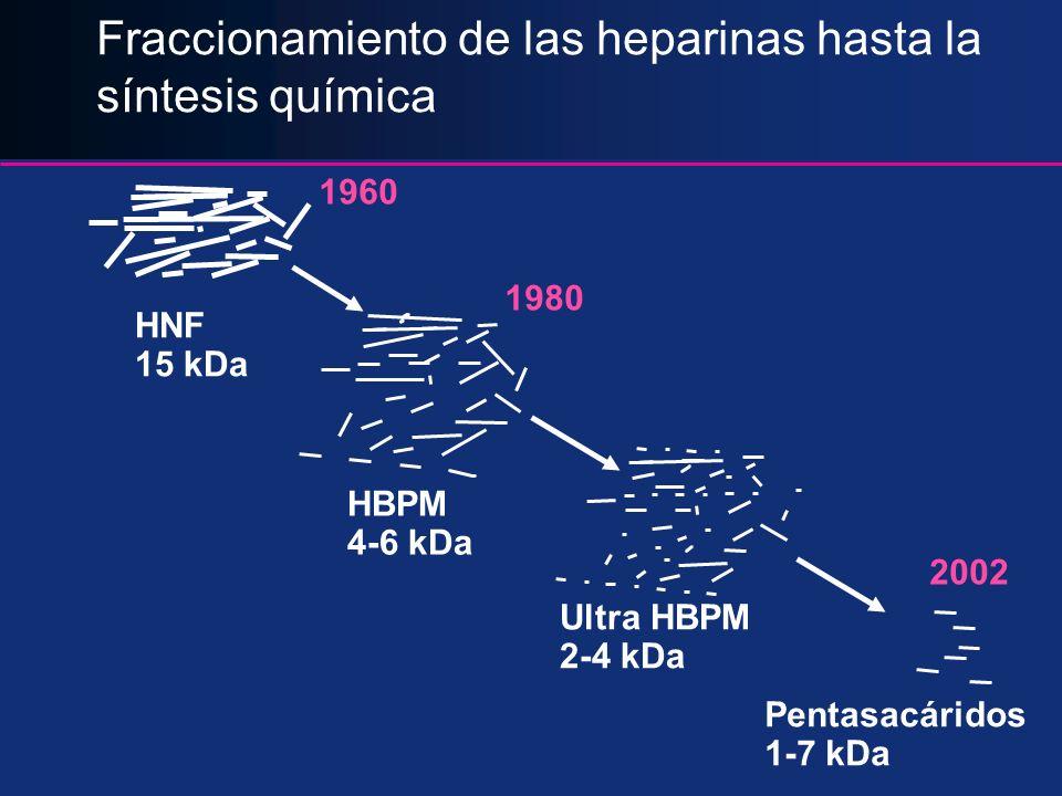 HNF 15 kDa HBPM 4-6 kDa Ultra HBPM 2-4 kDa Pentasacáridos 1-7 kDa Fraccionamiento de las heparinas hasta la síntesis química 1960 1980 2002