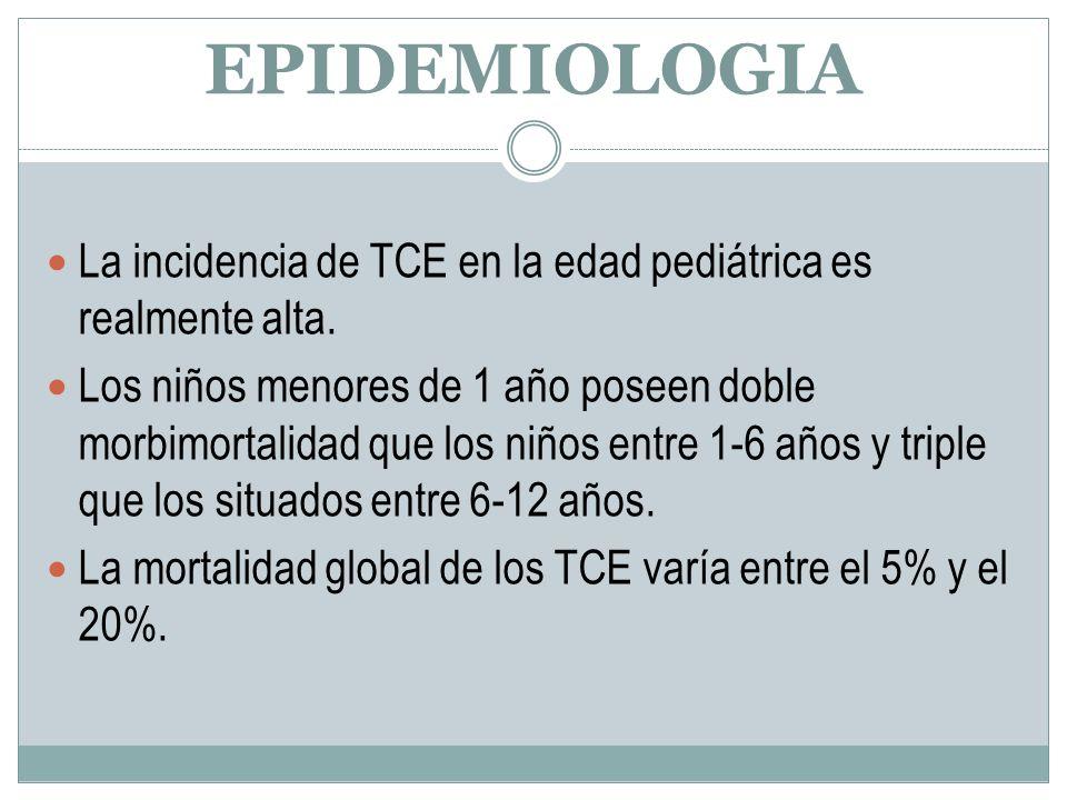 EPIDEMIOLOGIA La incidencia de TCE en la edad pediátrica es realmente alta. Los niños menores de 1 año poseen doble morbimortalidad que los niños entr