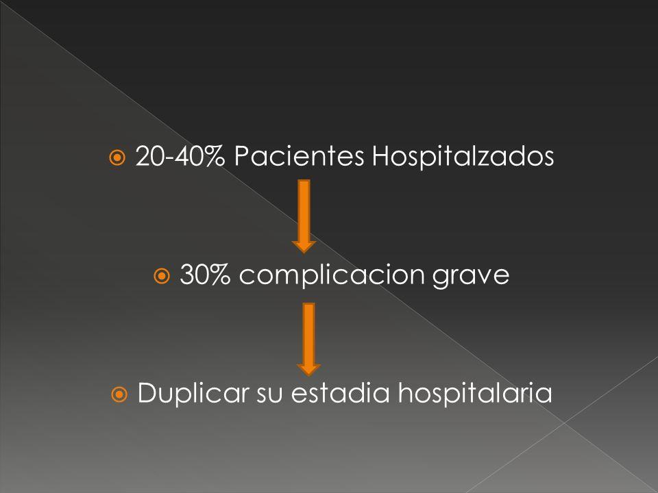 20-40% Pacientes Hospitalzados 30% complicacion grave Duplicar su estadia hospitalaria