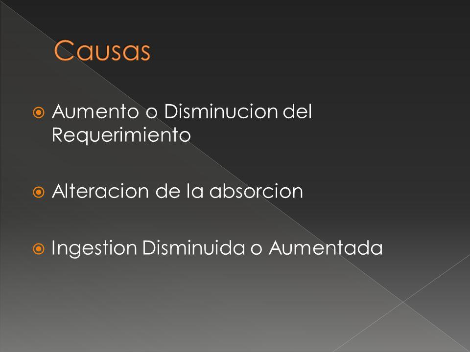Aumento o Disminucion del Requerimiento Alteracion de la absorcion Ingestion Disminuida o Aumentada