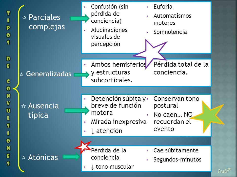 Parciales complejas Isais ® Generalizadas Ausencia típica Atónicas Confusión (sin pérdida de conciencia) Alucinaciones visuales de percepción Euforia