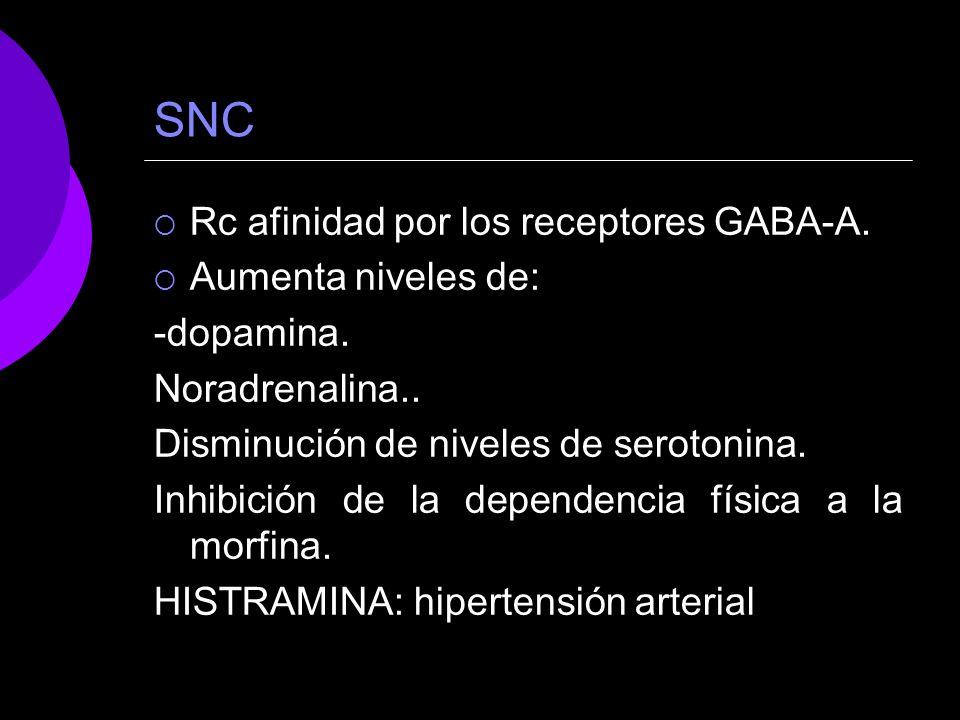 SNC Rc afinidad por los receptores GABA-A. Aumenta niveles de: -dopamina. Noradrenalina.. Disminución de niveles de serotonina. Inhibición de la depen
