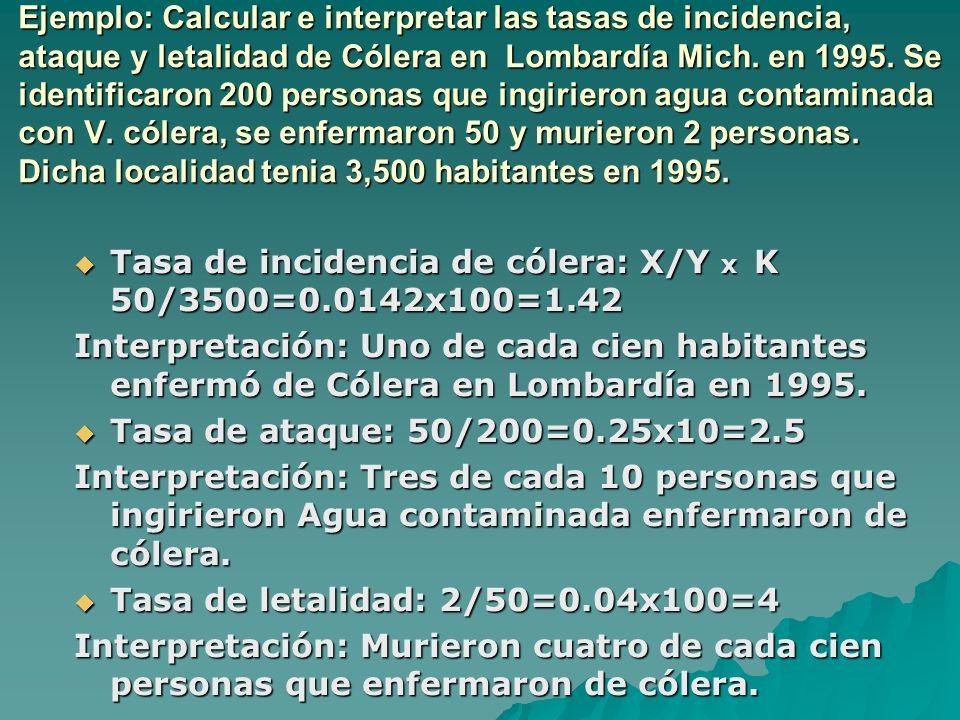 Ejemplo: Calcular e interpretar las tasas de incidencia, ataque y letalidad de Cólera en Lombardía Mich. en 1995. Se identificaron 200 personas que in