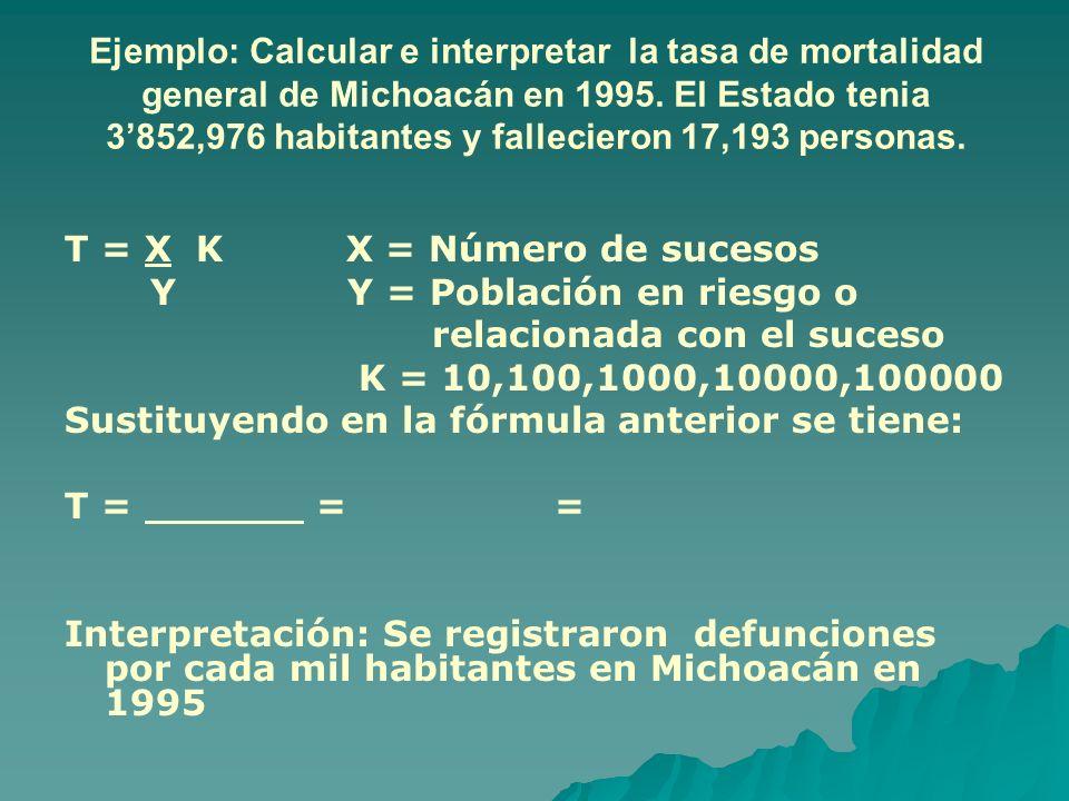 Ejemplo: Calcular e interpretar la tasa de mortalidad general de Michoacán en 1995. El Estado tenia 3852,976 habitantes y fallecieron 17,193 personas.