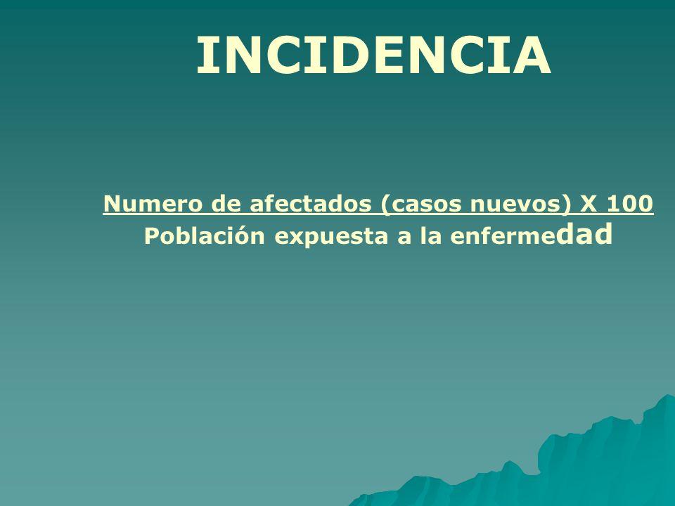 INCIDENCIA Numero de afectados (casos nuevos) X 100 Población expuesta a la enferme dad