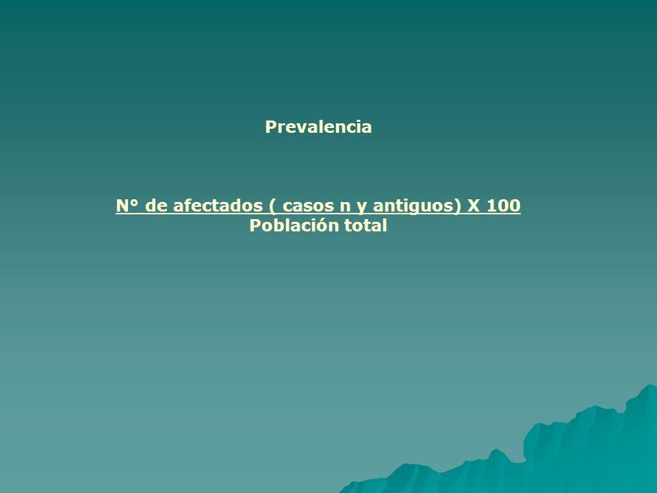 Prevalencia N° de afectados ( casos n y antiguos) X 100 Población total