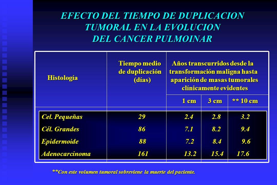 EFECTO DEL TIEMPO DE DUPLICACION TUMORAL EN LA EVOLUCION DEL CANCER PULMOINAR Tiempo medio Años transcurridos desde la Tiempo medio Años transcurridos