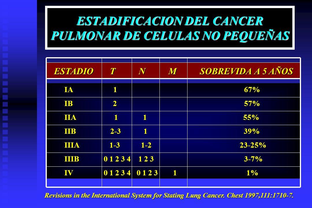 ESTADIFICACION DEL CANCER PULMONAR DE CELULAS NO PEQUEÑAS ESTADIO T N M SOBREVIDA A 5 AÑOS ESTADIO T N M SOBREVIDA A 5 AÑOS IA 1 67% IA 1 67% IB 2 57%