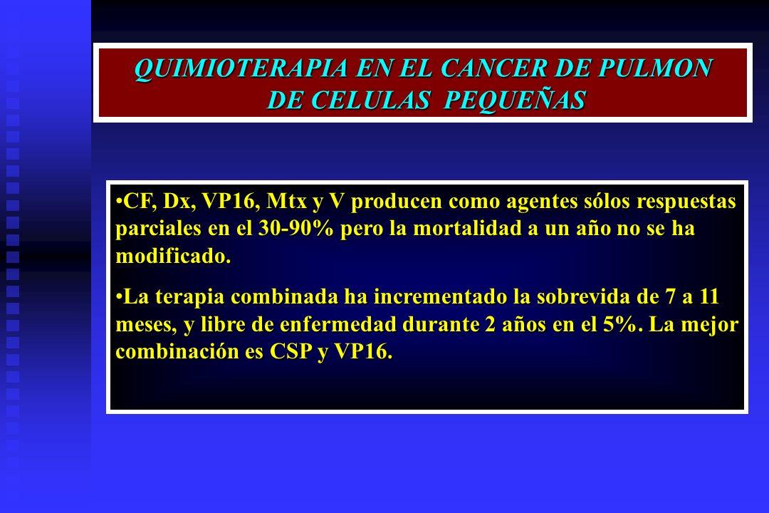 QUIMIOTERAPIA EN EL CANCER DE PULMON DE CELULAS PEQUEÑAS CF, Dx, VP16, Mtx y V producen como agentes sólos respuestas parciales en el 30-90% pero la m
