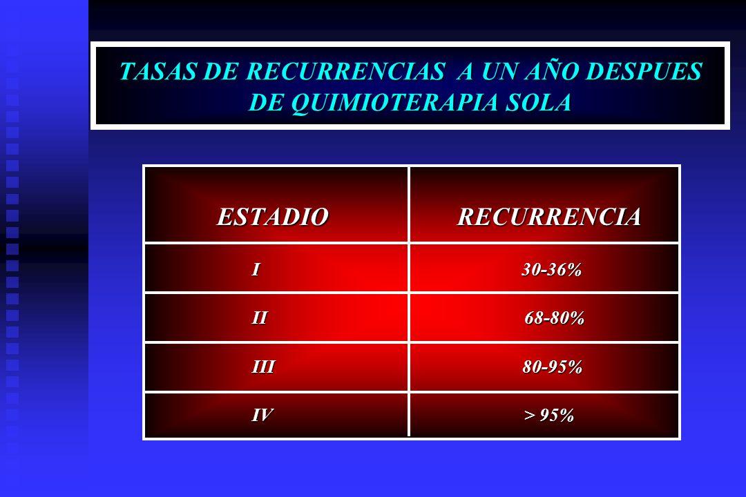 TASAS DE RECURRENCIAS A UN AÑO DESPUES DE QUIMIOTERAPIA SOLA ESTADIO RECURRENCIA ESTADIO RECURRENCIA I 30-36% I 30-36% II 68-80% II 68-80% III 80-95%
