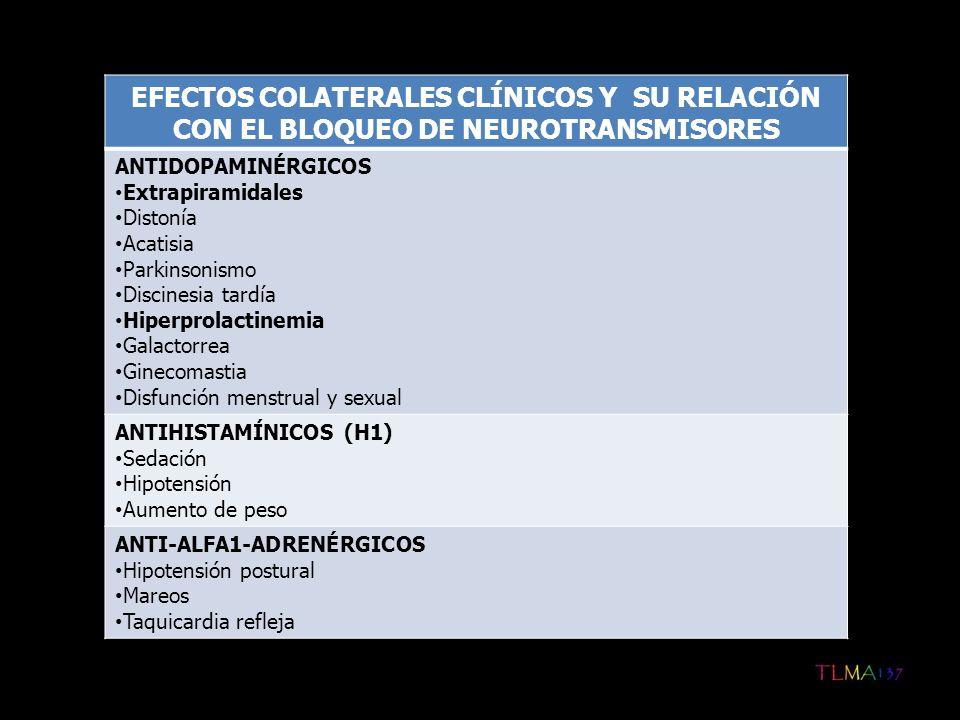 (Continuación…) COLINÉRGICOS ANTIMUSCARÍNICOS Visuales Visión borrosa Glaucoma de ángulo estrecho Gastrointestinales Sequedad bucal Constipación Genitourinarios Retención urinaria Eyaculación retrógrada/retardada SNC Disfunción de la memoria Delirum Cardiovascular Taquicardia sinusal Piel Disminución de la sudoración