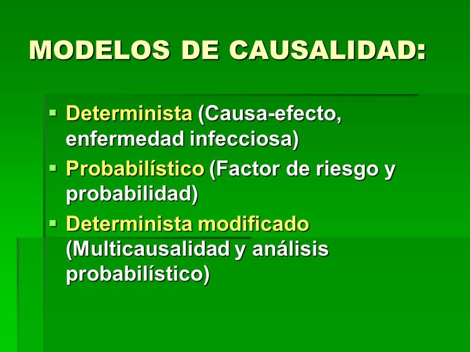 Modelo determinista.