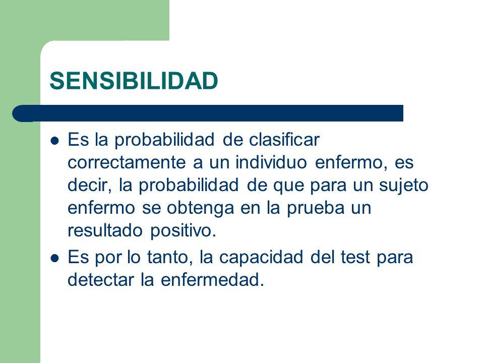 SENSIBILIDAD Es la probabilidad de clasificar correctamente a un individuo enfermo, es decir, la probabilidad de que para un sujeto enfermo se obtenga