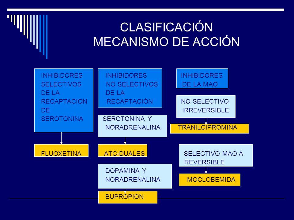 CLASIFICACIÓN MECANISMO DE ACCIÓN INHIBIDORES INHIBIDORES INHIBIDORES SELECTIVOS NO SELECTIVOS DE LA MAO DE LA RECAPTACION RECAPTACIÓN NO SELECTIVO DE IRREVERSIBLE SEROTONINA SEROTONINA Y NORADRENALINA TRANILCIPROMINA FLUOXETINA ATC-DUALES SELECTIVO MAO A REVERSIBLE DOPAMINA Y NORADRENALINA MOCLOBEMIDA BUPROPION