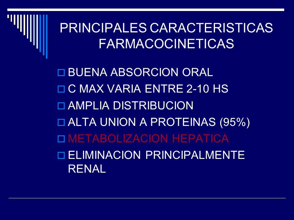 PRINCIPALES CARACTERISTICAS FARMACOCINETICAS BUENA ABSORCION ORAL C MAX VARIA ENTRE 2-10 HS AMPLIA DISTRIBUCION ALTA UNION A PROTEINAS (95%) METABOLIZACION HEPATICA ELIMINACION PRINCIPALMENTE RENAL