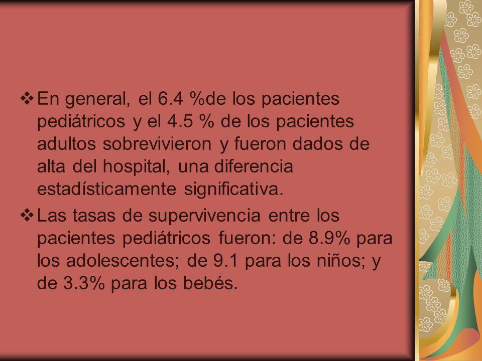 En general, el 6.4 %de los pacientes pediátricos y el 4.5 % de los pacientes adultos sobrevivieron y fueron dados de alta del hospital, una diferencia