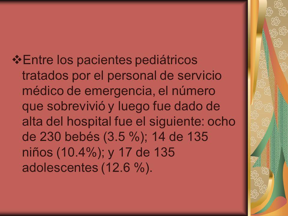Entre los pacientes pediátricos tratados por el personal de servicio médico de emergencia, el número que sobrevivió y luego fue dado de alta del hospi