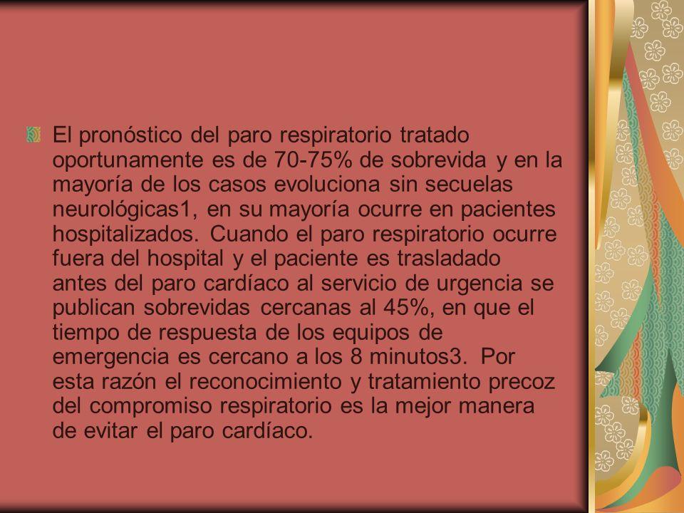 El pronóstico del paro respiratorio tratado oportunamente es de 70-75% de sobrevida y en la mayoría de los casos evoluciona sin secuelas neurológicas1