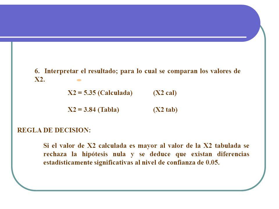 6. Interpretar el resultado; para lo cual se comparan los valores de X2. X2 = 5.35 (Calculada) (X2 cal) X2 = 3.84 (Tabla) (X2 tab) REGLA DE DECISION: