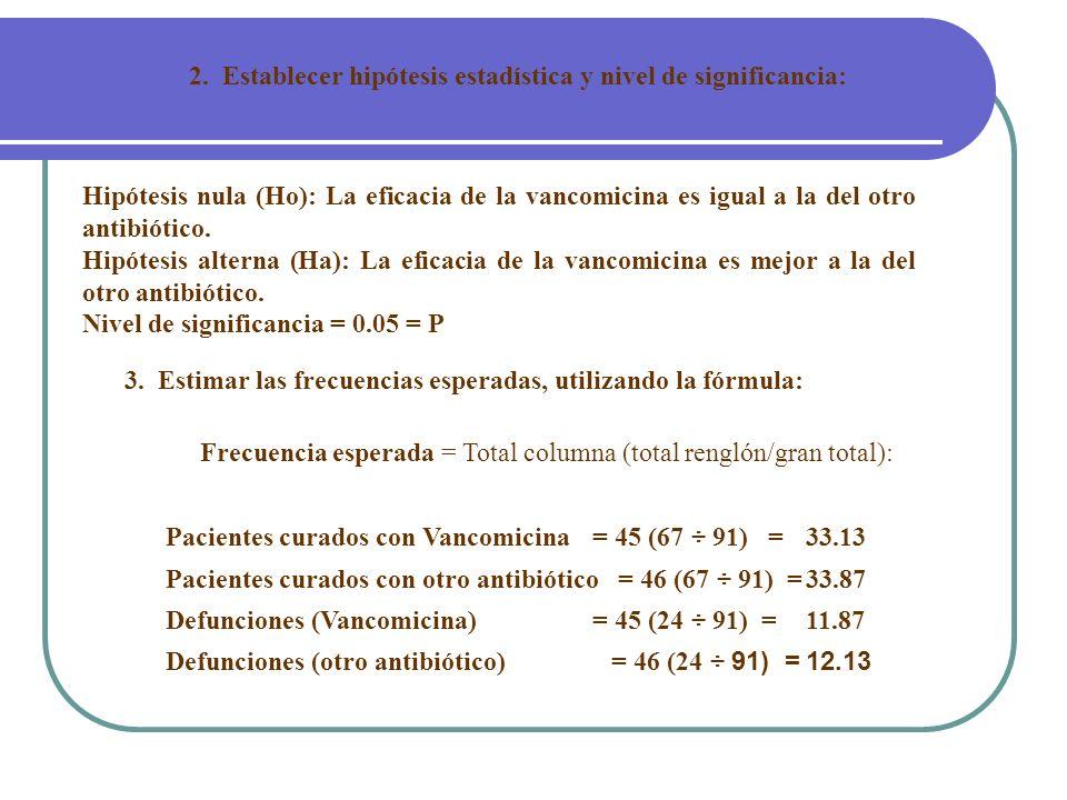 2. Establecer hipótesis estadística y nivel de significancia: Hipótesis nula (Ho): La eficacia de la vancomicina es igual a la del otro antibiótico. H
