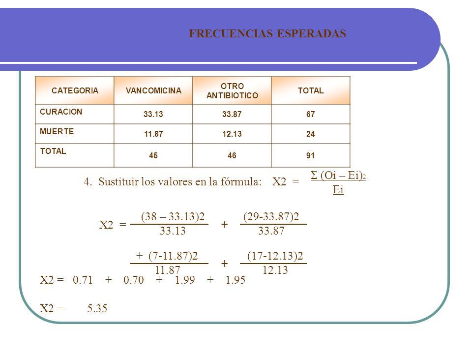 FRECUENCIAS ESPERADAS 4. Sustituir los valores en la fórmula: CATEGORIAVANCOMICINA OTRO ANTIBIOTICO TOTAL CURACION 33.1333.8767 MUERTE 11.8712.1324 TO