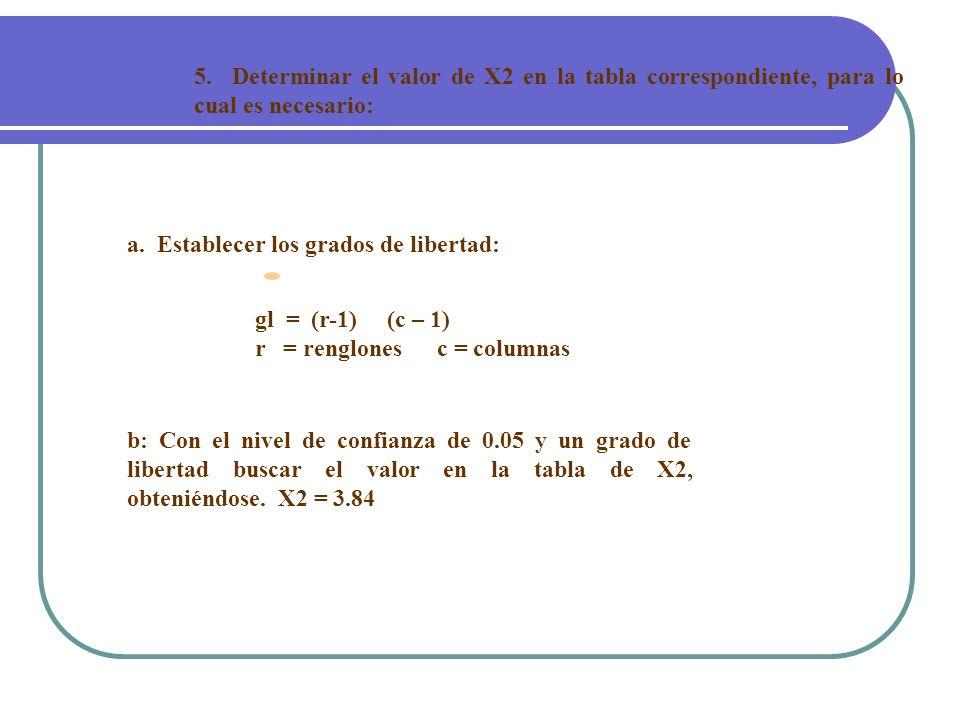 5. Determinar el valor de X2 en la tabla correspondiente, para lo cual es necesario: a. Establecer los grados de libertad: gl = (r-1) (c – 1) r = reng