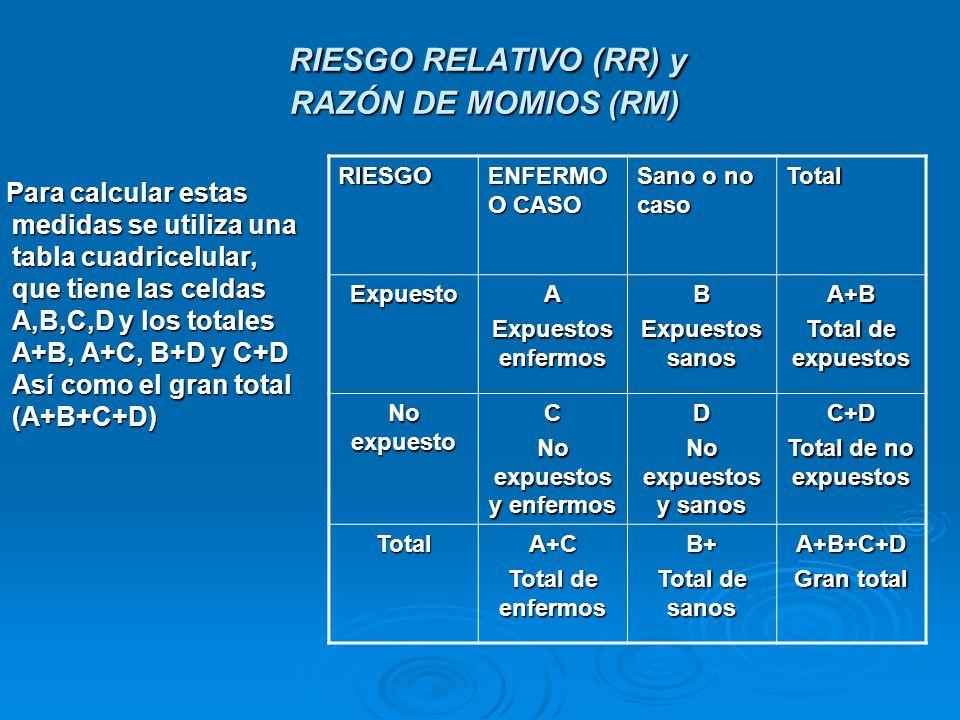 RIESGO RELATIVO (RR) y RAZÓN DE MOMIOS (RM) RIESGO RELATIVO (RR) y RAZÓN DE MOMIOS (RM) Para calcular estas medidas se utiliza una tabla cuadricelular