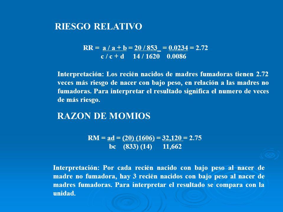 RR = a / a + b = 20 / 853_ = 0.0234 = 2.72 c / c + d 14 / 1620 0.0086 RAZON DE MOMIOS RIESGO RELATIVO RM = ad = (20) (1606) = 32,120 = 2.75 bc (833) (