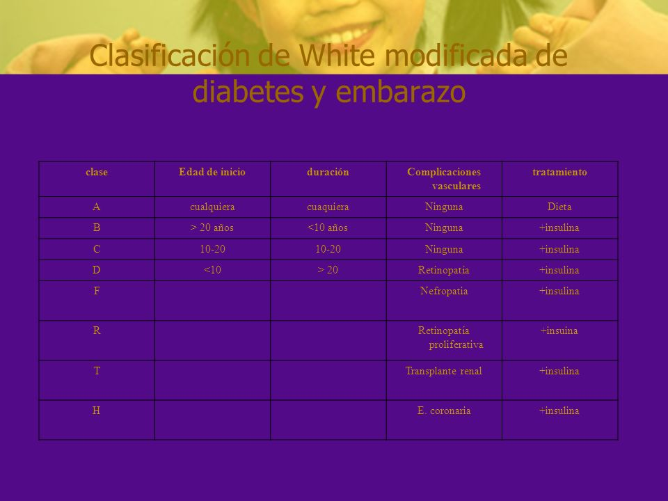 CLASES: A: Diabetes gestacional A1: Glicemia en ayunas 130 mg/dl B1: Si el diagnóstico es de primera vez (DMG) B2: Inicio después de los 20 años y evolución menor de 10 años, persistiendo entre los embarazos (DM2).