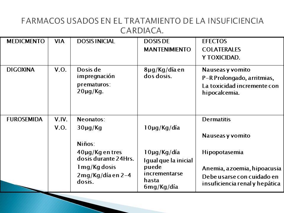 MEDICAMENTOVIADOSIS INICIALDOSIS DE MANTENIMIENTO EFECTOS COLATERALES Y TOXICIDAD.