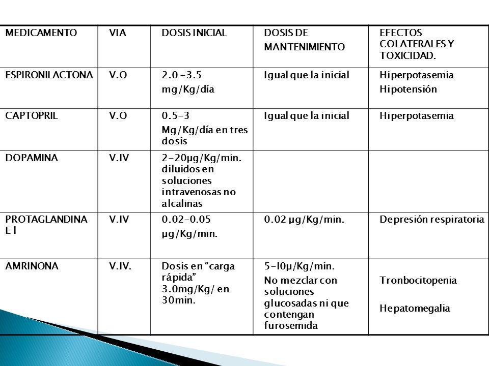 MEDICAMENTOVIADOSIS INICIALDOSIS DE MANTENIMIENTO EFECTOS COLATERALES Y TOXICIDAD. ESPIRONILACTONAV.O2.0 -3.5 mg/Kg/día Igual que la inicialHiperpotas