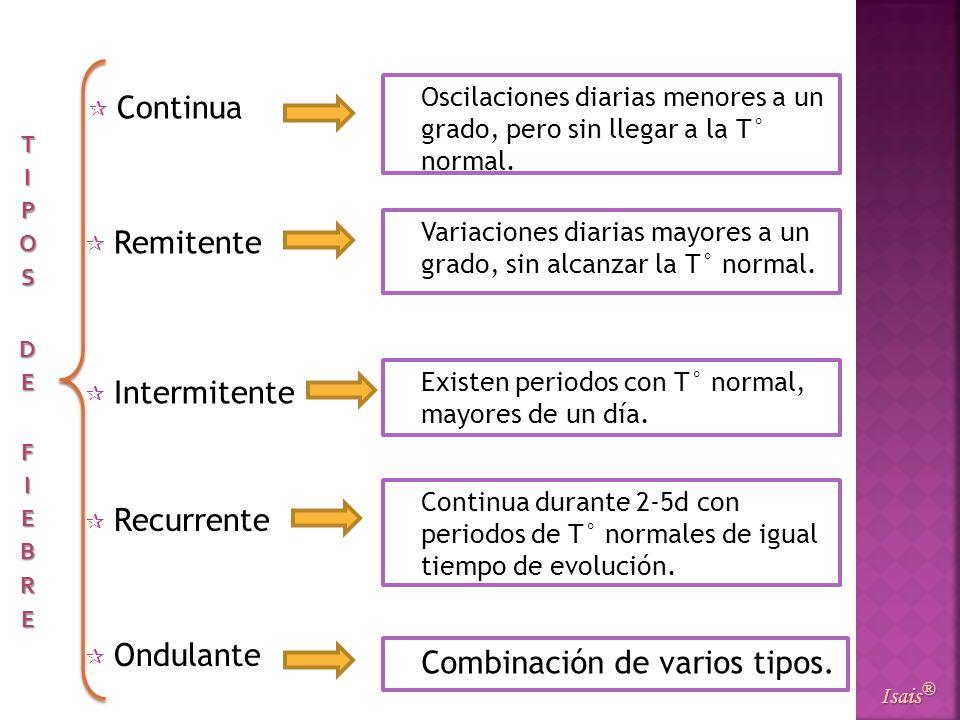 Continua Isais ® Remitente Intermitente Recurrente Ondulante Oscilaciones diarias menores a un grado, pero sin llegar a la T° normal. Variaciones diar