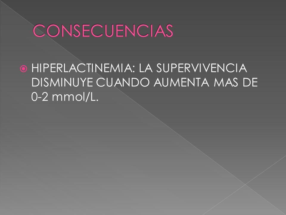 HIPERLACTINEMIA: LA SUPERVIVENCIA DISMINUYE CUANDO AUMENTA MAS DE 0-2 mmol/L.