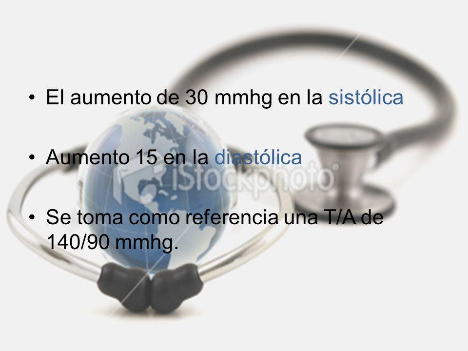 El aumento de 30 mmhg en la sistólica Aumento 15 en la diastólica Se toma como referencia una T/A de 140/90 mmhg.
