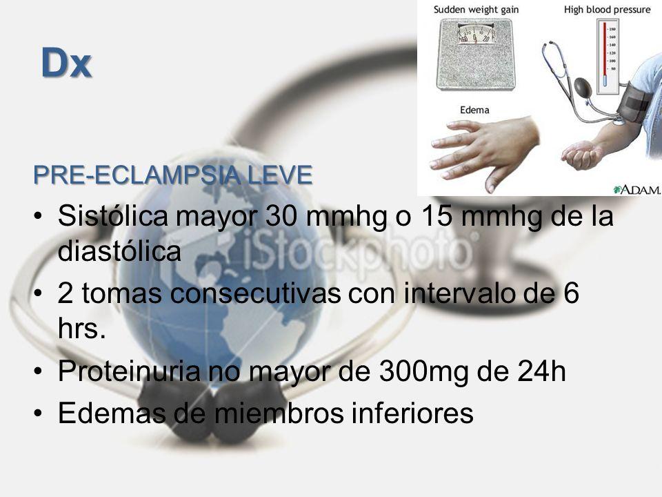 Dx PRE-ECLAMPSIA SEVERA Aumento sistólica mayor de 160 mmhg y diastólica de 110 mmhg Proteinuria mayor de 300mg en orina de 24h Uno o mas de: edema de MI o generalizado, oliguria, dolor de epigastrio en barra, cefalea, visión borrosa, trombocitopenia.