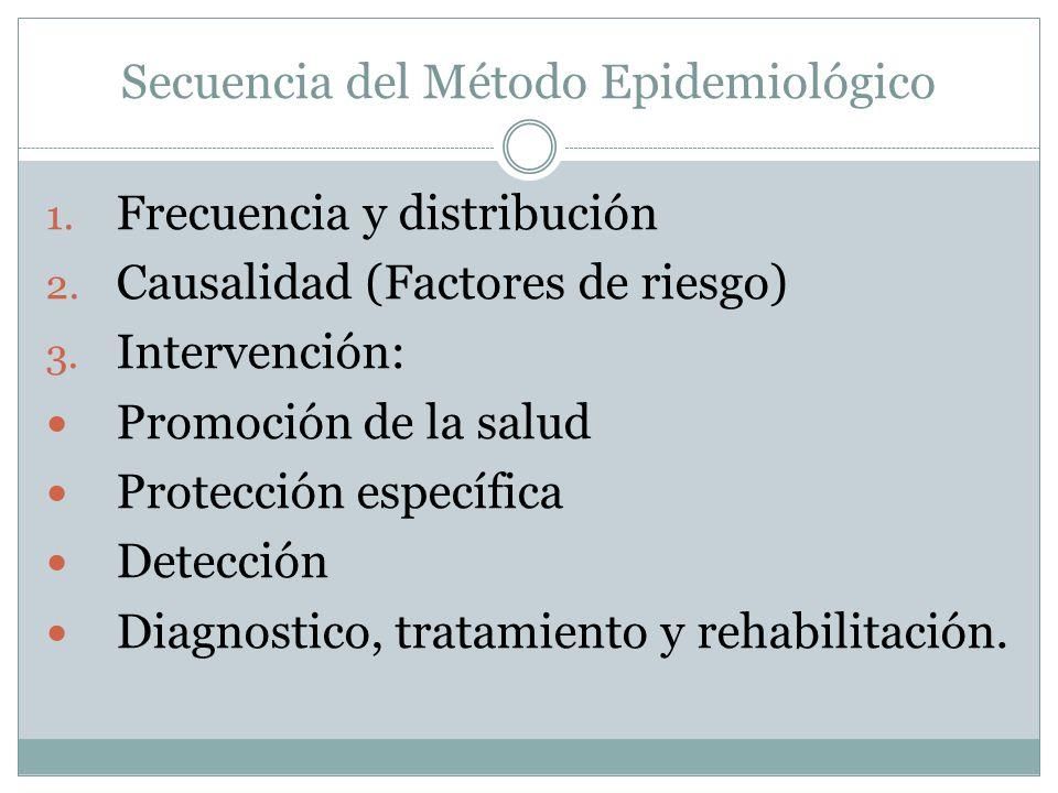 Secuencia del Método Epidemiológico 1. Frecuencia y distribución 2. Causalidad (Factores de riesgo) 3. Intervención: Promoción de la salud Protección