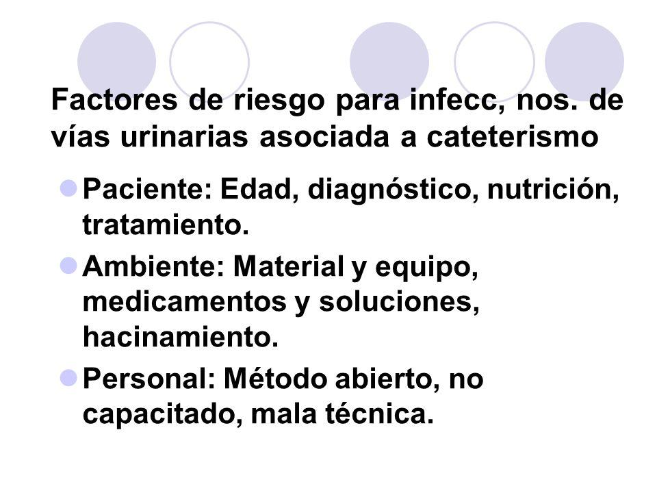 Factores de riesgo para infecc, nos. de vías urinarias asociada a cateterismo Paciente: Edad, diagnóstico, nutrición, tratamiento. Ambiente: Material