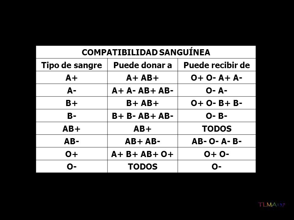 COMPATIBILIDAD SANGUÍNEA Tipo de sangrePuede donar aPuede recibir de A+A+ AB+O+ O- A+ A- A-A+ A- AB+ AB-O- A- B+B+ AB+O+ O- B+ B- B-B+ B- AB+ AB-O- B-