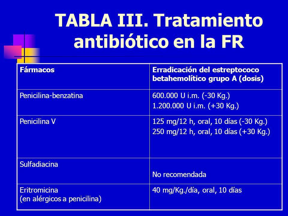 TABLA III. Tratamiento antibiótico en la FR FármacosErradicación del estreptococo betahemolítico grupo A (dosis) Penicilina-benzatina600.000 U i.m. (-