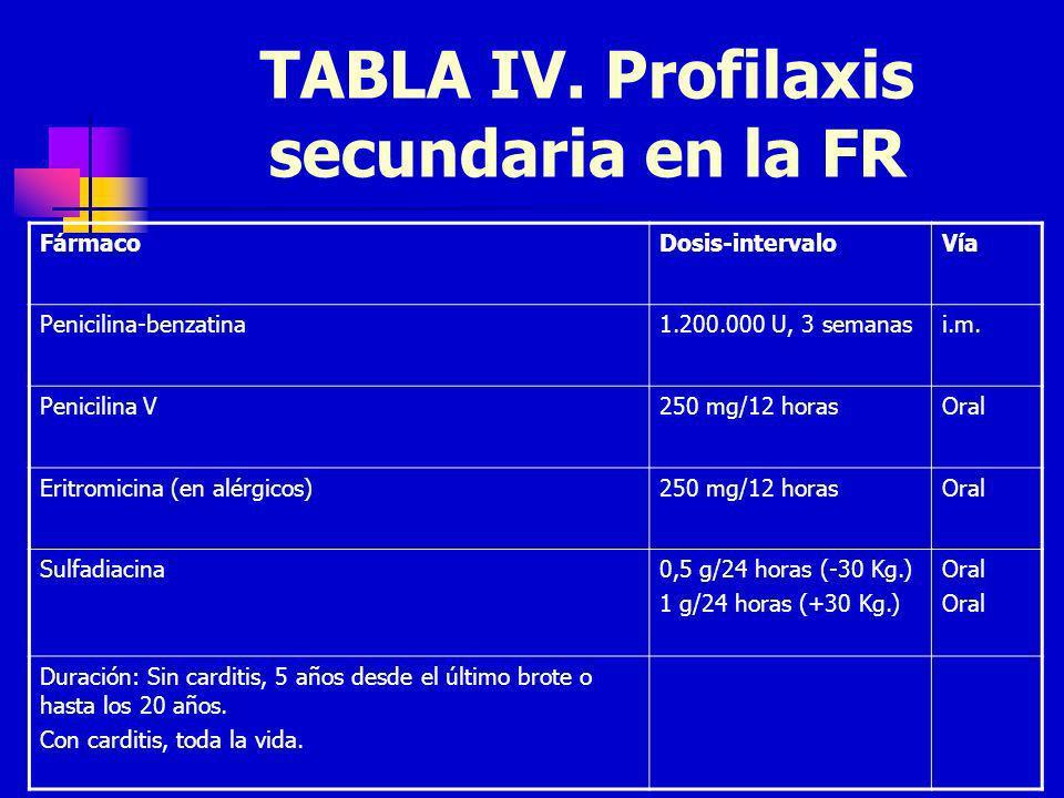 TABLA IV. Profilaxis secundaria en la FR FármacoDosis-intervaloVía Penicilina-benzatina1.200.000 U, 3 semanasi.m. Penicilina V250 mg/12 horasOral Erit