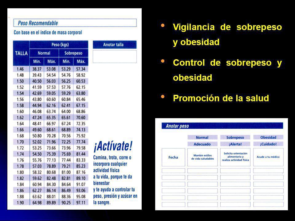 Vigilancia de sobrepeso y obesidad Control de sobrepeso y obesidad Promoción de la salud