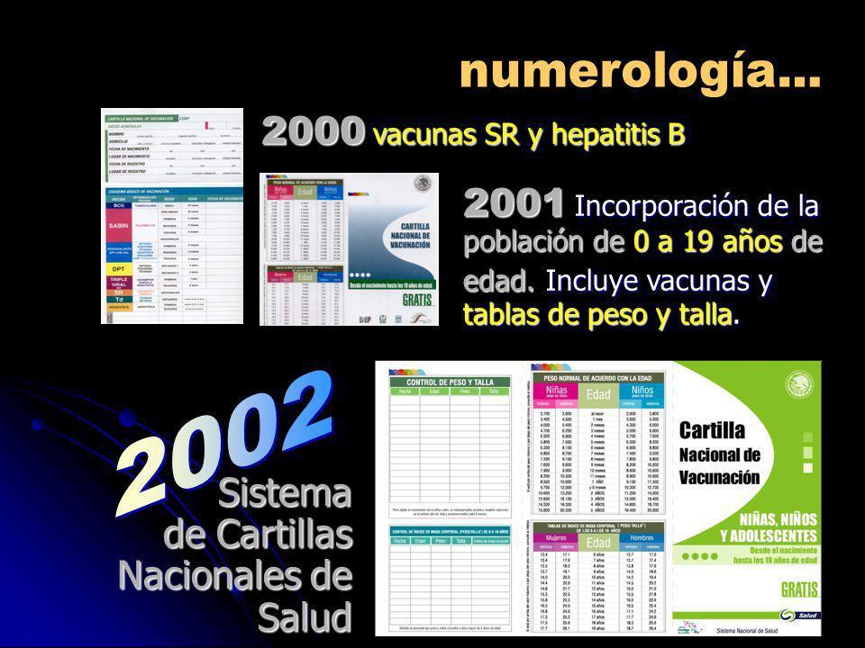 2001 Incorporación de la población de 0 a 19 años de edad. Incluye vacunas y tablas de peso y talla. 2000 vacunas SR y hepatitis B Sistema de Cartilla