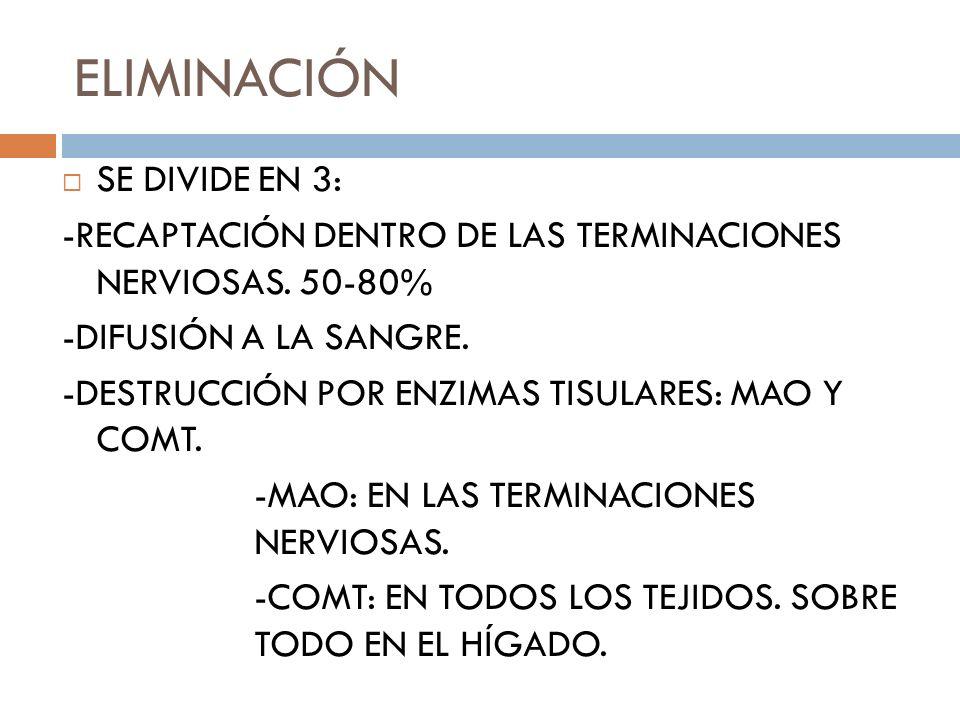 ELIMINACIÓN SE DIVIDE EN 3: -RECAPTACIÓN DENTRO DE LAS TERMINACIONES NERVIOSAS. 50-80% -DIFUSIÓN A LA SANGRE. -DESTRUCCIÓN POR ENZIMAS TISULARES: MAO