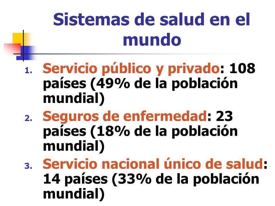 Sistemas de salud en el mundo 1. Servicio público y privado: 108 países (49% de la población mundial) 2. Seguros de enfermedad: 23 países (18% de la p
